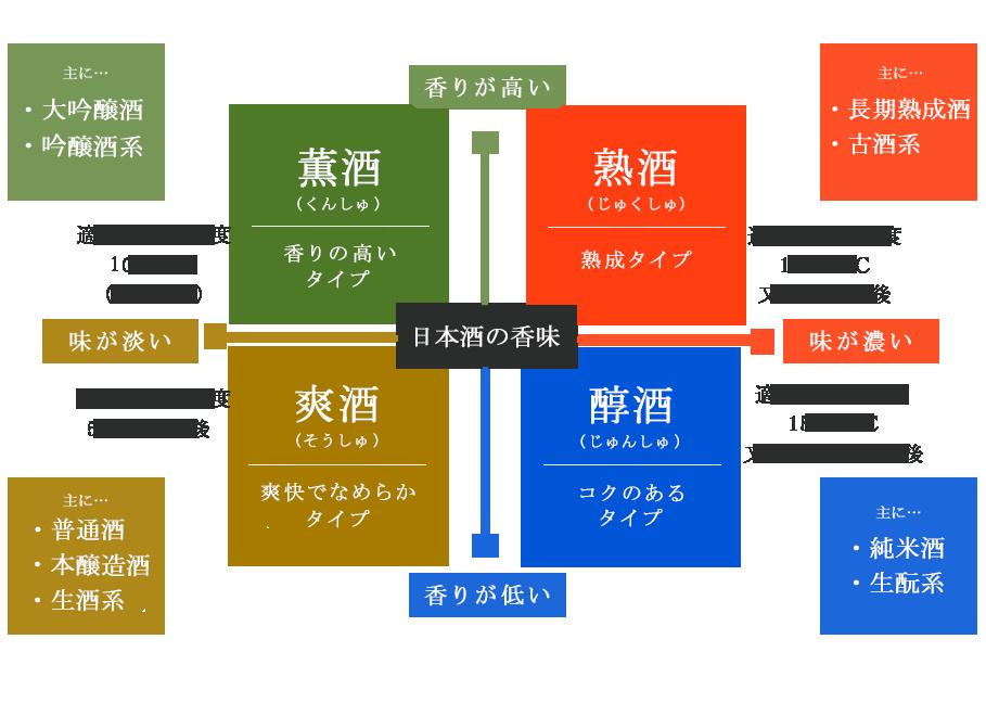 日本酒の4タイプ分類法